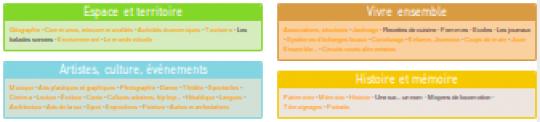 rubriques encyclopédie wikimesclat Lien vers: RubriquesThematiques